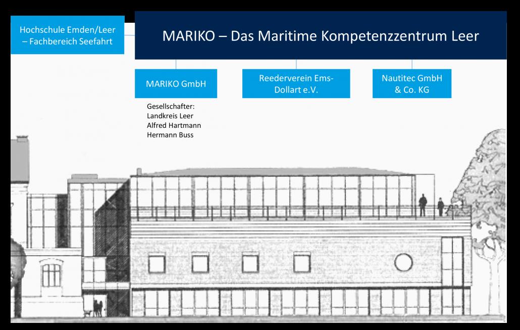 Maritimes Kompetenzzentrum Leer